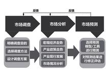 专业工业设计公司,上海浪尖产品外观设计、结构设计流程