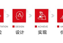 浪尖工业设计公司设计服务流程