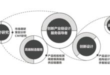 上海浪尖工业设计公司如何完成产品的外观设计