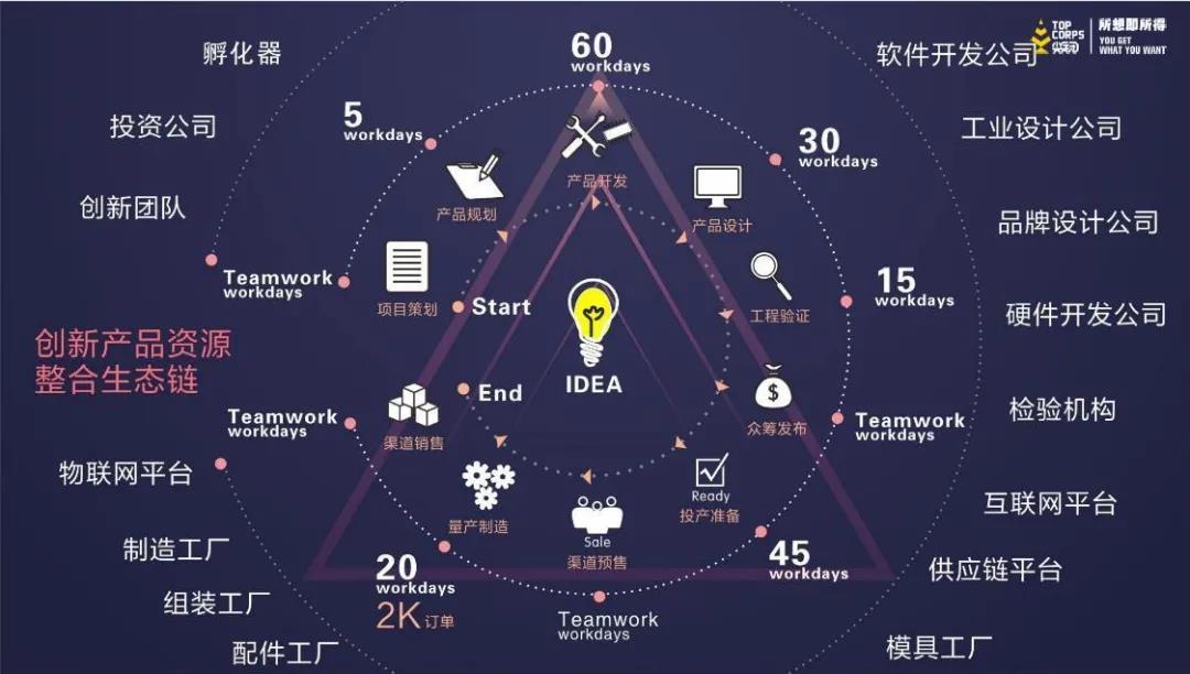 浪尖创新产品资源整合生态链.jpg